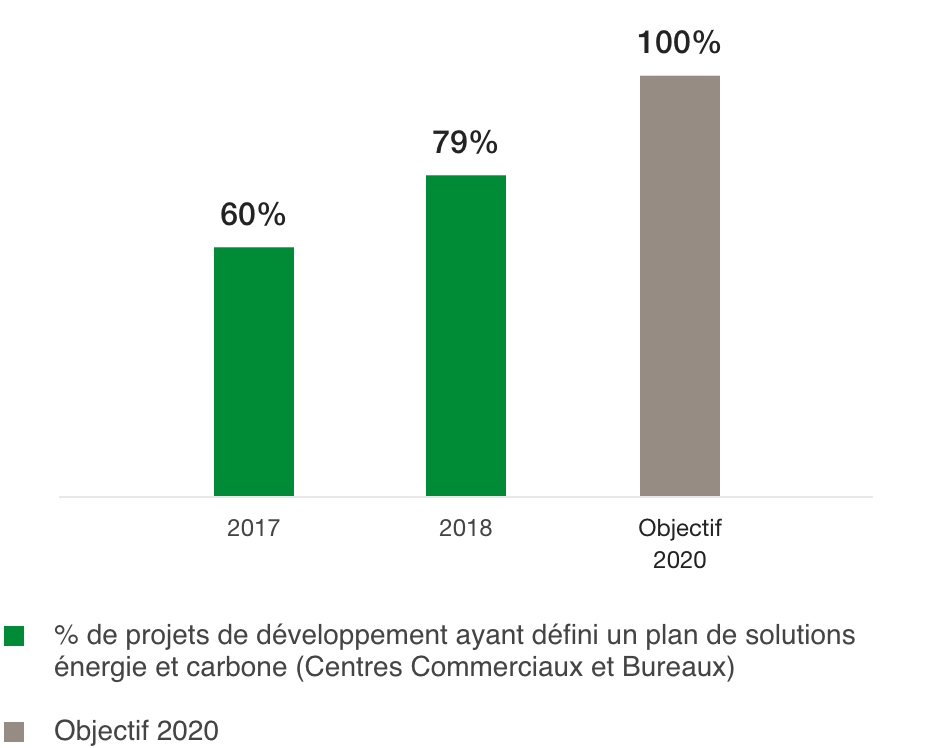 Percentage of projects under development which use low-carbon solutions (%)