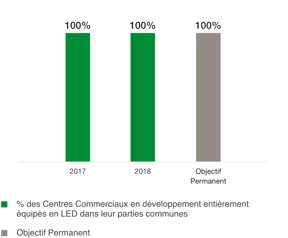 Percentage of construction projects fully equipped with leds in common areas (%)