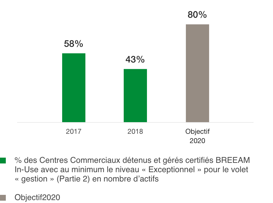 Percentage of Shopping Centres with BREEAM In-Use certification of at least « outsanding » level (%)