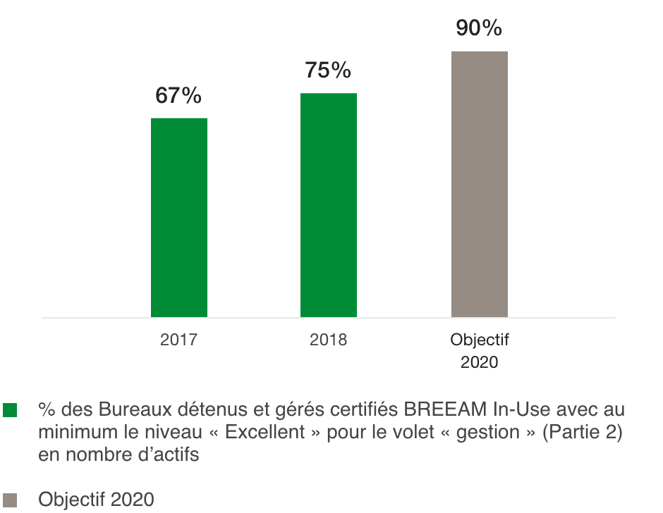 Percentage of offices with BREEAM In-Use certification of at least « Excellent » level (%)