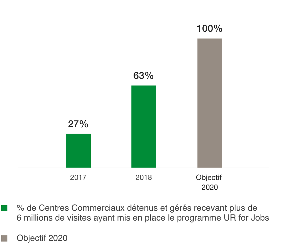 Percentage of Shopping Centres that have implemented the UR for Jobs programme (%)
